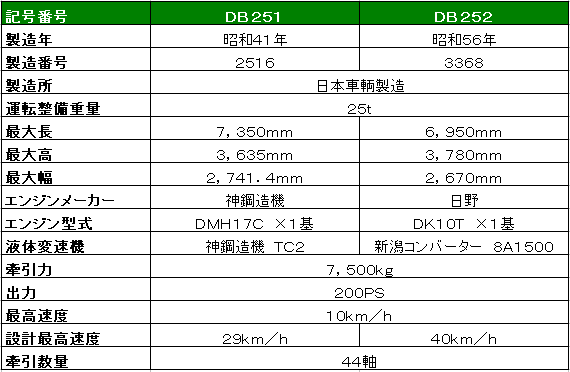 Db251_252_spec